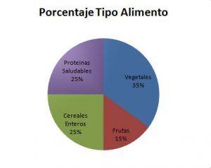 Porcentaje Tipo Alimento