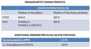 criterios pureza aceite de oliva