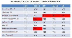 diferencias estandares aceite de oliva