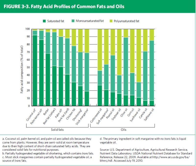 perfil acidos grasos freir aceite de oliva